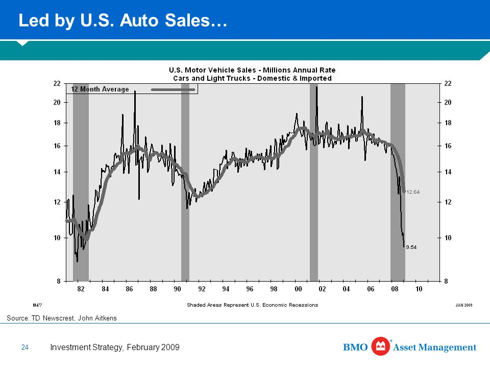 Investment Strategy, February 2009 24 Led by U.S. Auto Sales… Source: TD Newscrest, John Aitkens
