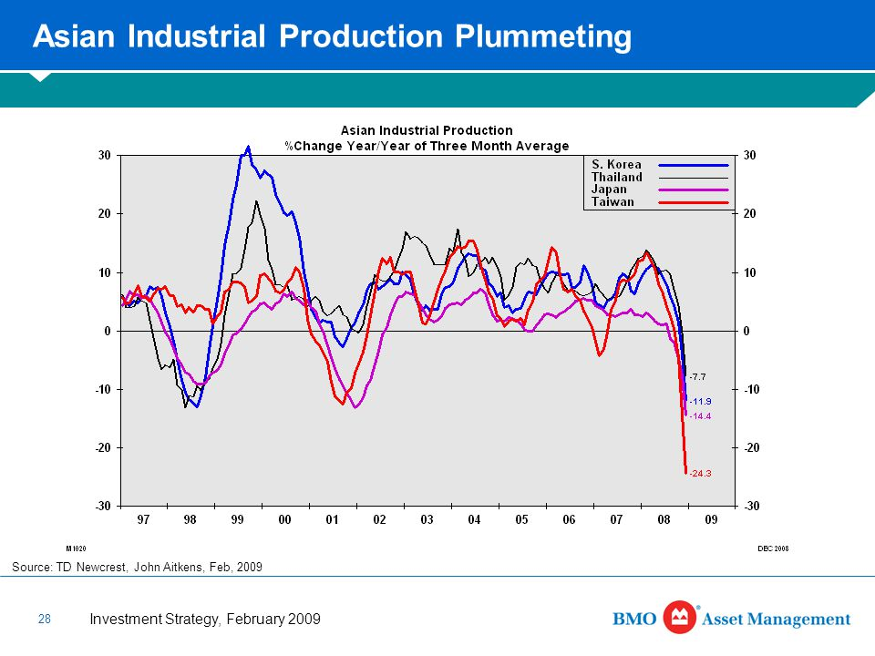 Investment Strategy, February 2009 28 Asian Industrial Production Plummeting Source: TD Newcrest, John Aitkens, Feb, 2009