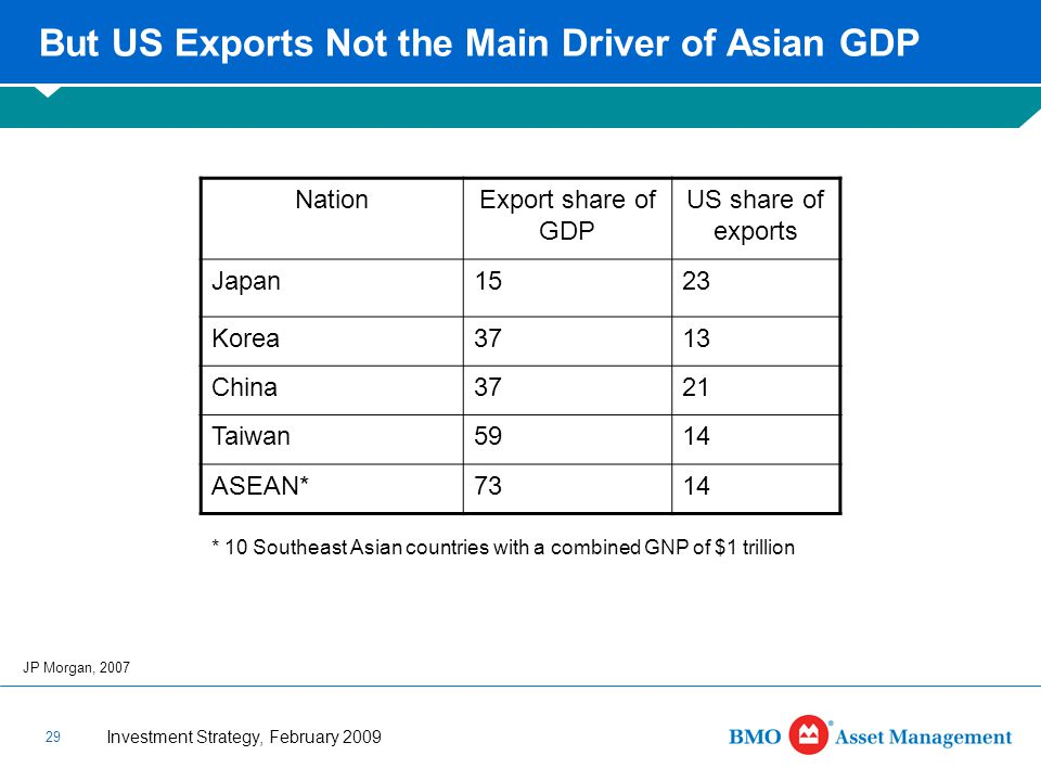 Investment Strategy, February 2009 29 But US Exports Not the Main Driver of Asian GDP JP Morgan, 2007 NationExport share of GDP US share of exports Japan1523 Korea3713 China3721 Taiwan5914 ASEAN*7314 * 10 Southeast Asian countries with a combined GNP of $1 trillion