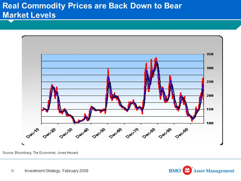Investment Strategy, February 2009 36 Real Commodity Prices are Back Down to Bear Market Levels Source: Bloomberg, The Economist, Jones Heward