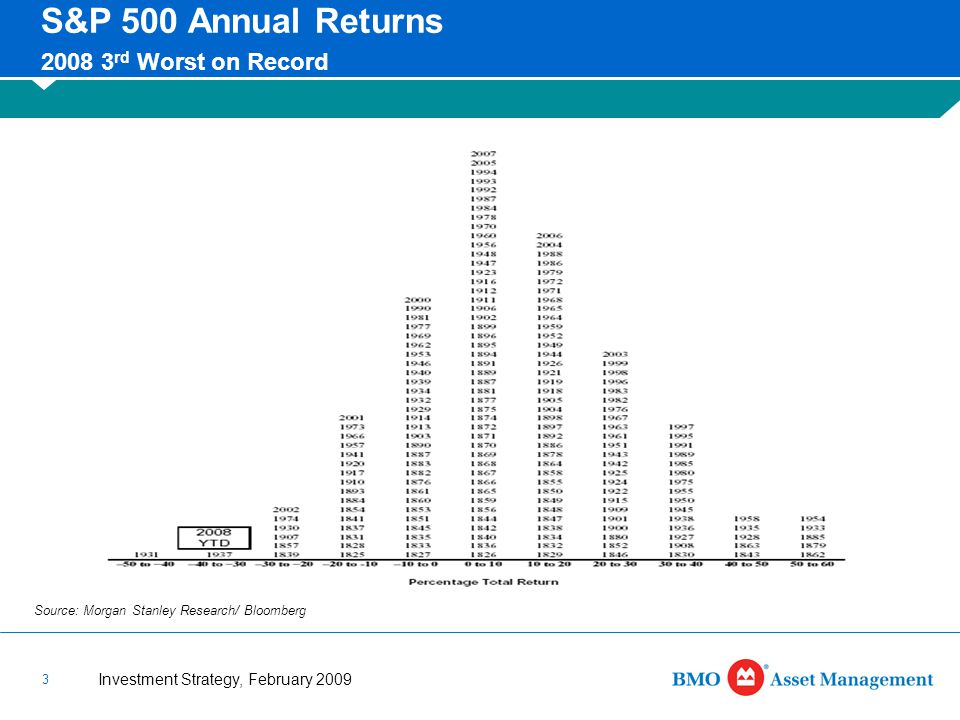Investment Strategy, February 2009 3 S&P 500 Annual Returns 2008 3 rd Worst on Record Source: Morgan Stanley Research/ Bloomberg