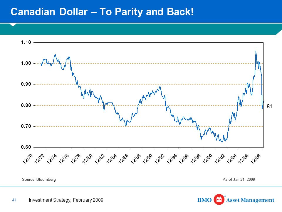 Investment Strategy, February 2009 41 Source: BloombergAs of Jan 31, 2009 Canadian Dollar – To Parity and Back.