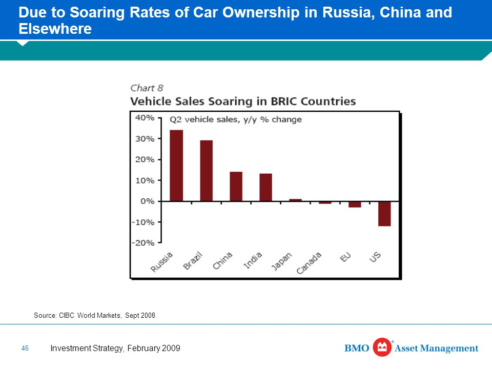 Investment Strategy, February 2009 46 Due to Soaring Rates of Car Ownership in Russia, China and Elsewhere Source: CIBC World Markets, Sept 2008