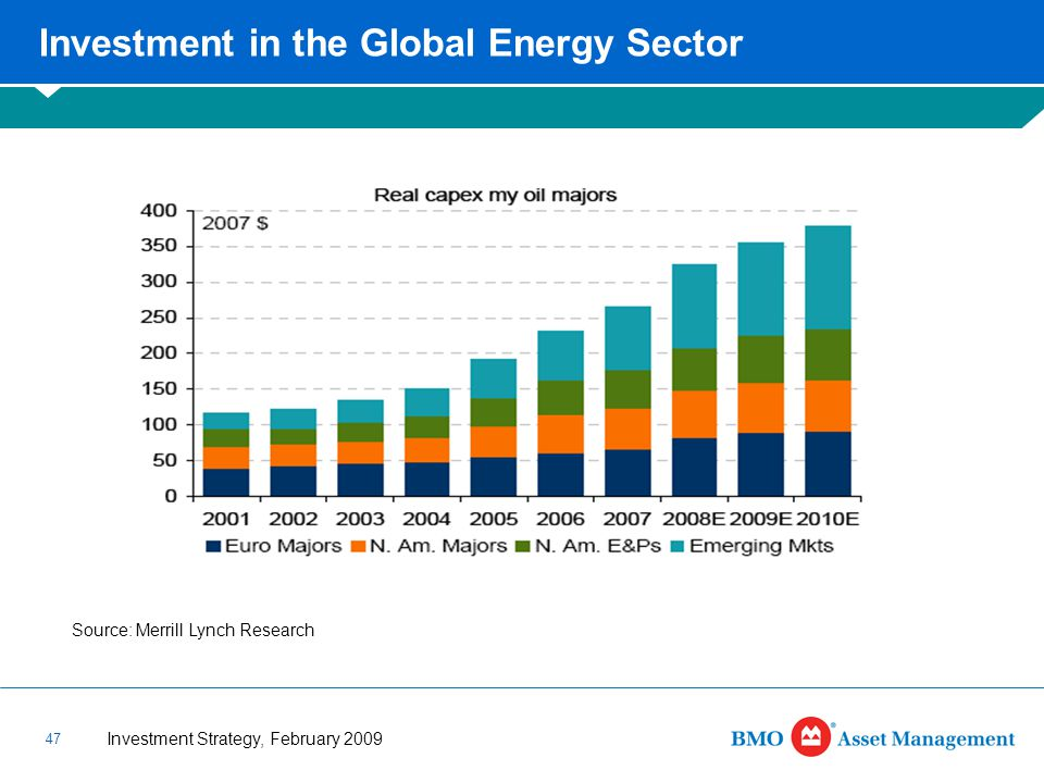 Investment Strategy, February 2009 47 Investment in the Global Energy Sector Source: Merrill Lynch Research