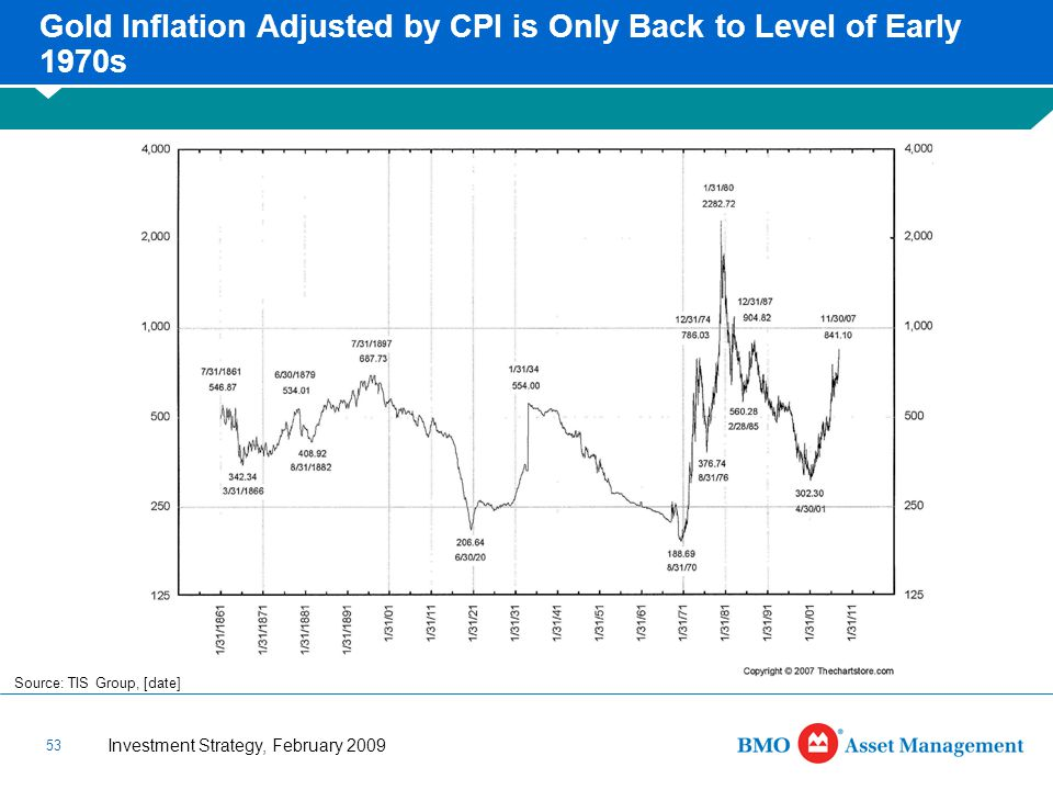 Investment Strategy, February 2009 53 Gold Inflation Adjusted by CPI is Only Back to Level of Early 1970s Source: TIS Group, [date]