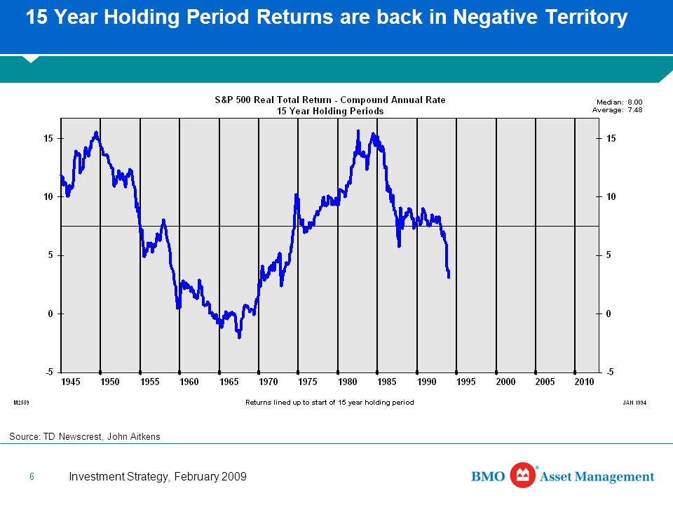 Investment Strategy, February 2009 6 15 Year Holding Period Returns are back in Negative Territory Source: TD Newscrest, John Aitkens