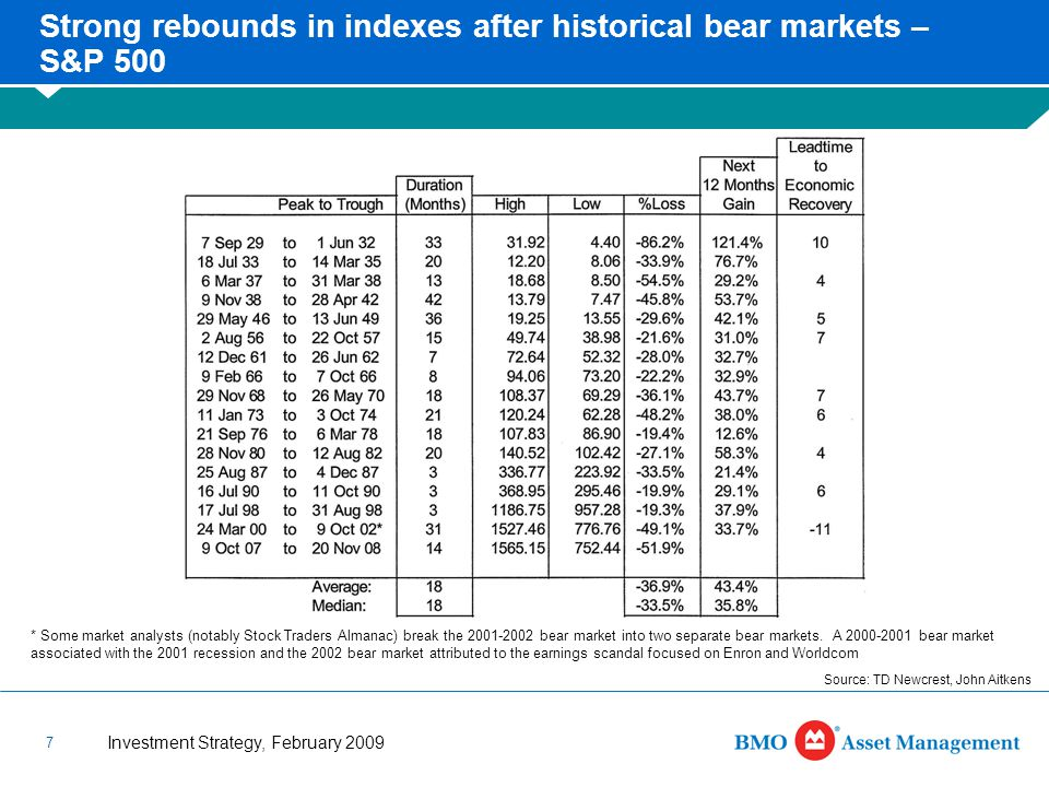 Investment Strategy, February 2009 7 Strong rebounds in indexes after historical bear markets – S&P 500 * Some market analysts (notably Stock Traders Almanac) break the 2001-2002 bear market into two separate bear markets.