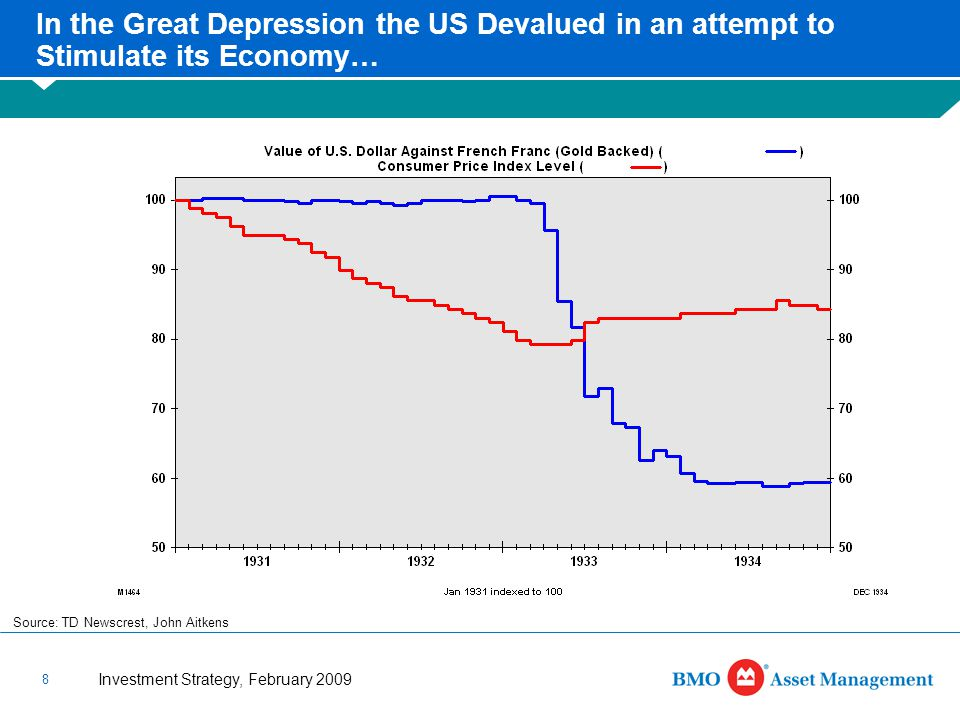Investment Strategy, February 2009 8 In the Great Depression the US Devalued in an attempt to Stimulate its Economy… Source: TD Newscrest, John Aitkens