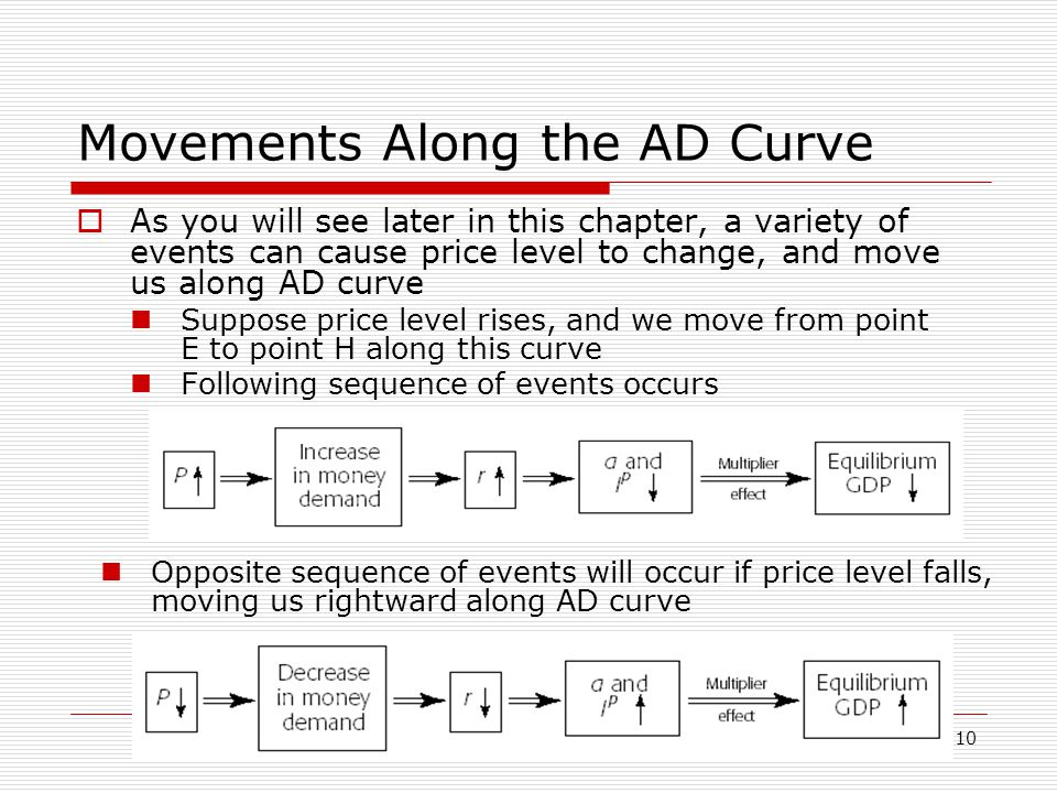 10 Movements Along the AD Curve  As you will see later in this chapter, a variety of events can cause price level to change, and move us along AD cur