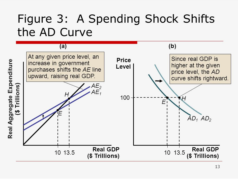 13 Figure 3: A Spending Shock Shifts the AD Curve (a)(b) H 1013.5 E AE 1 AE 2 At any given price level, an increase in government purchases shifts the