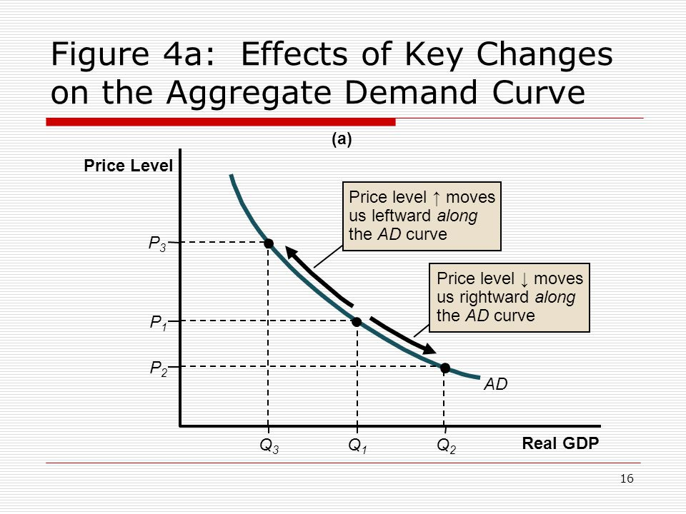16 Figure 4a: Effects of Key Changes on the Aggregate Demand Curve (a) Real GDP Price Level P3P3 Q3Q3 Q1Q1 Q2Q2 AD P1P1 P2P2 Price level ↑ moves us le