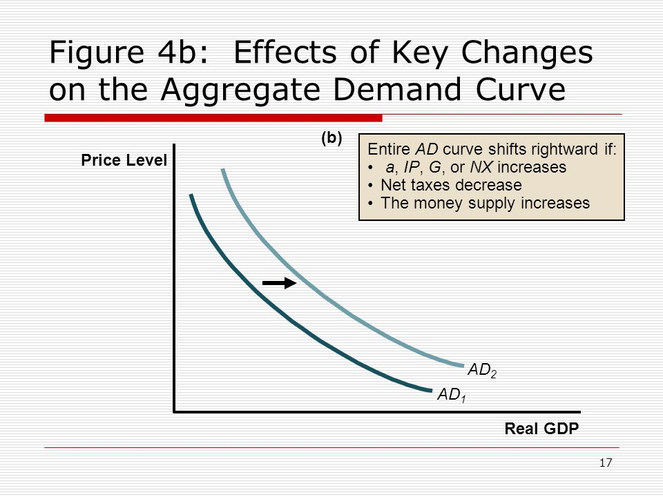 17 Figure 4b: Effects of Key Changes on the Aggregate Demand Curve Entire AD curve shifts rightward if: a, IP, G, or NX increases Net taxes decrease T