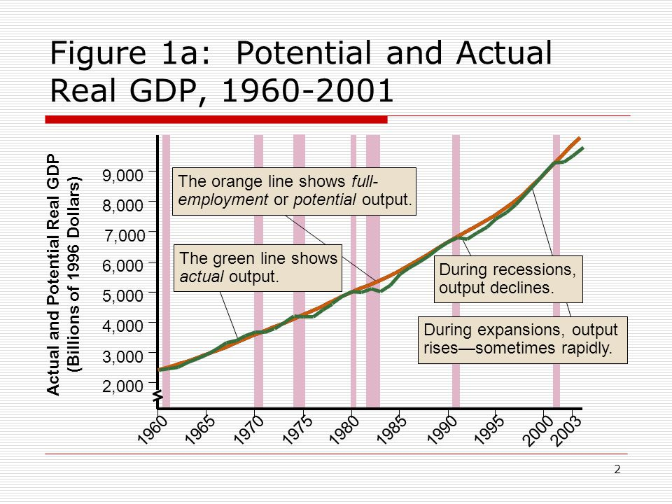 33 Figure 8: Short-Run Macroeconomic Equilibrium Price Level Real GDP ($ Trillions) 140 100 AS 10614 E B AD F