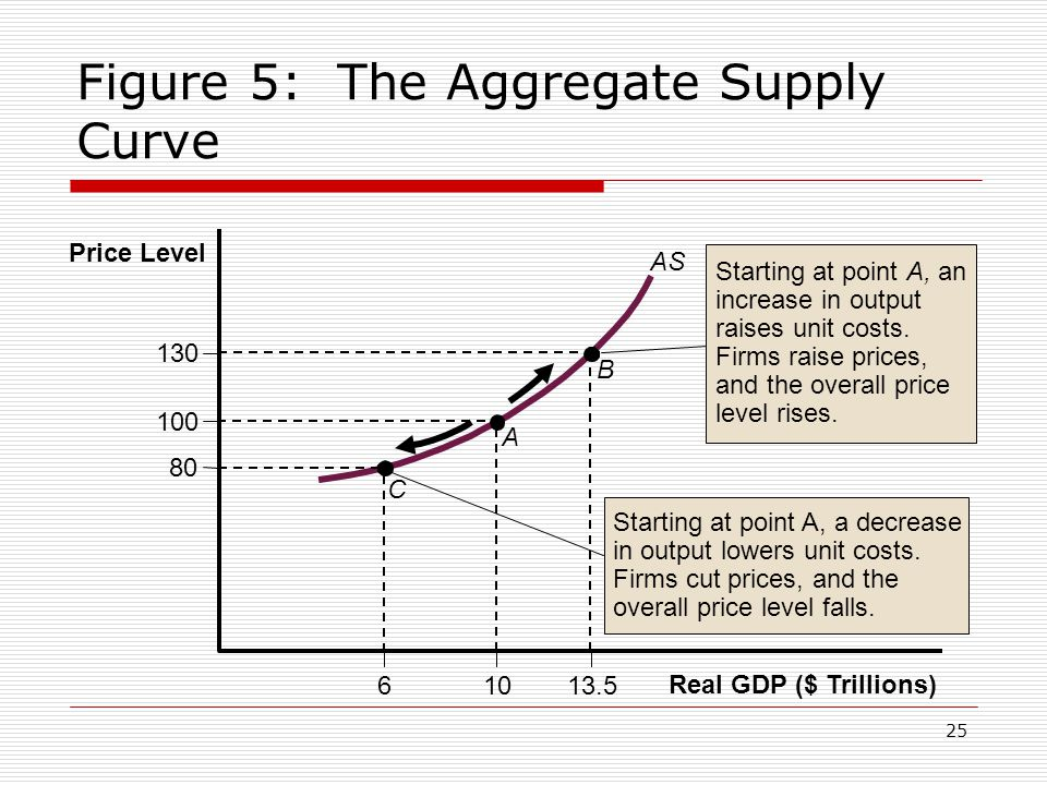 25 Figure 5: The Aggregate Supply Curve Price Level Real GDP ($ Trillions) 130 100 80 C AS 13.5106 A B Starting at point A, an increase in output rais