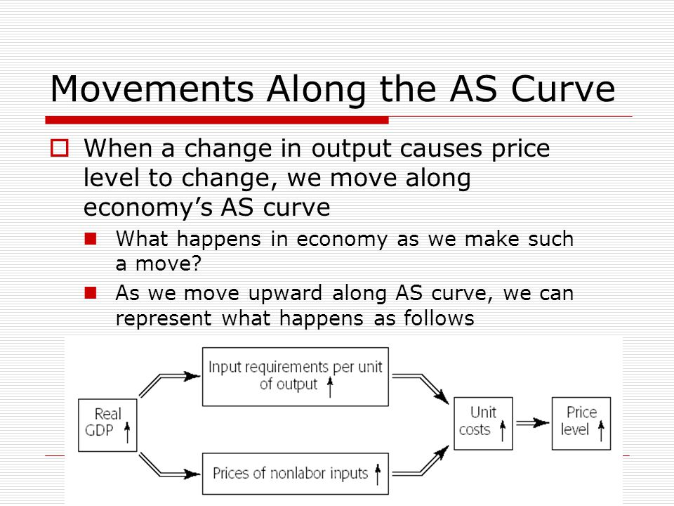 26 Movements Along the AS Curve  When a change in output causes price level to change, we move along economy's AS curve What happens in economy as we