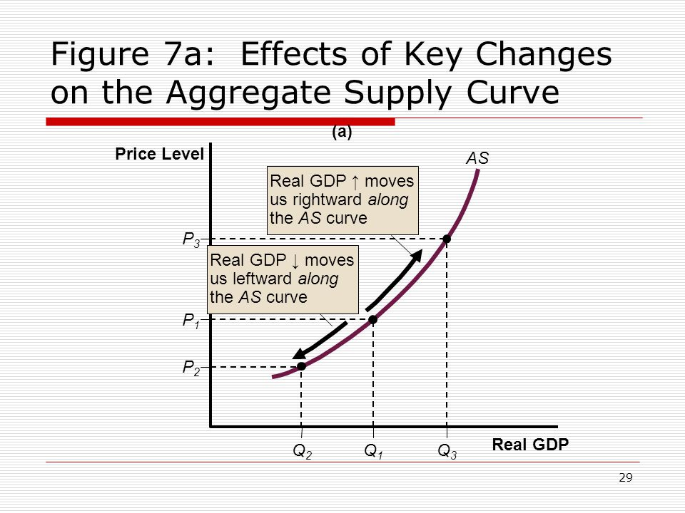29 Figure 7a: Effects of Key Changes on the Aggregate Supply Curve (a) Real GDP Price Level P3P3 Q2Q2 Q1Q1 Q3Q3 P1P1 P2P2 AS Real GDP ↑ moves us right