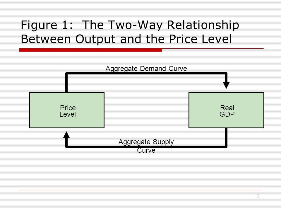 4 AD and AS  There exist a two-way relationship between price level and output (see diagram 1)  Changes in price level cause changes in real GDP – illustrated by Aggregate Demand curve  Changes in real GDP cause changes in price level – illustrated by Aggregate Supply curve