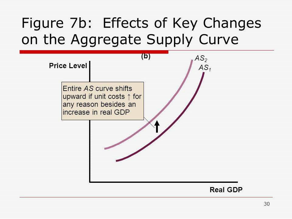 30 Figure 7b: Effects of Key Changes on the Aggregate Supply Curve Real GDP Price Level (b) AS 1 AS 2 Entire AS curve shifts upward if unit costs ↑ fo