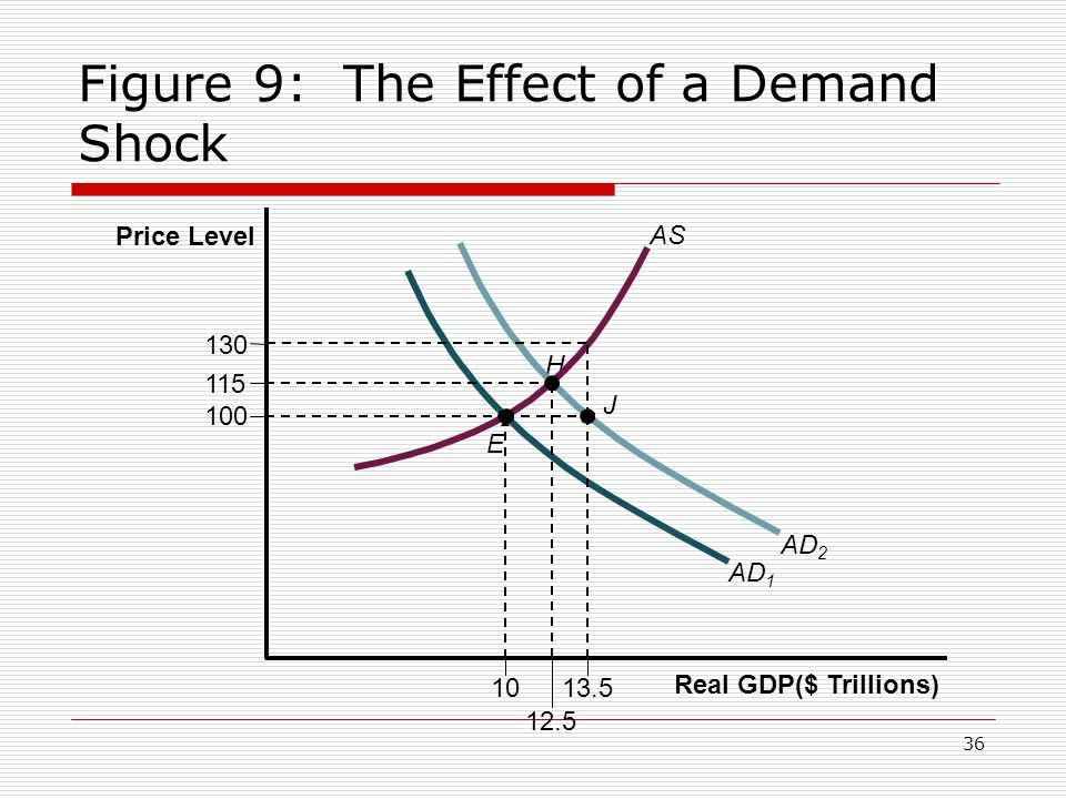 36 Figure 9: The Effect of a Demand Shock Price Level Real GDP($ Trillions) 100 130 AS 10 12.5 13.5 E J H AD 1 AD 2 115