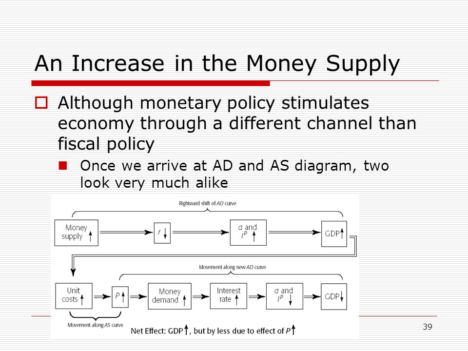 39 An Increase in the Money Supply  Although monetary policy stimulates economy through a different channel than fiscal policy Once we arrive at AD a