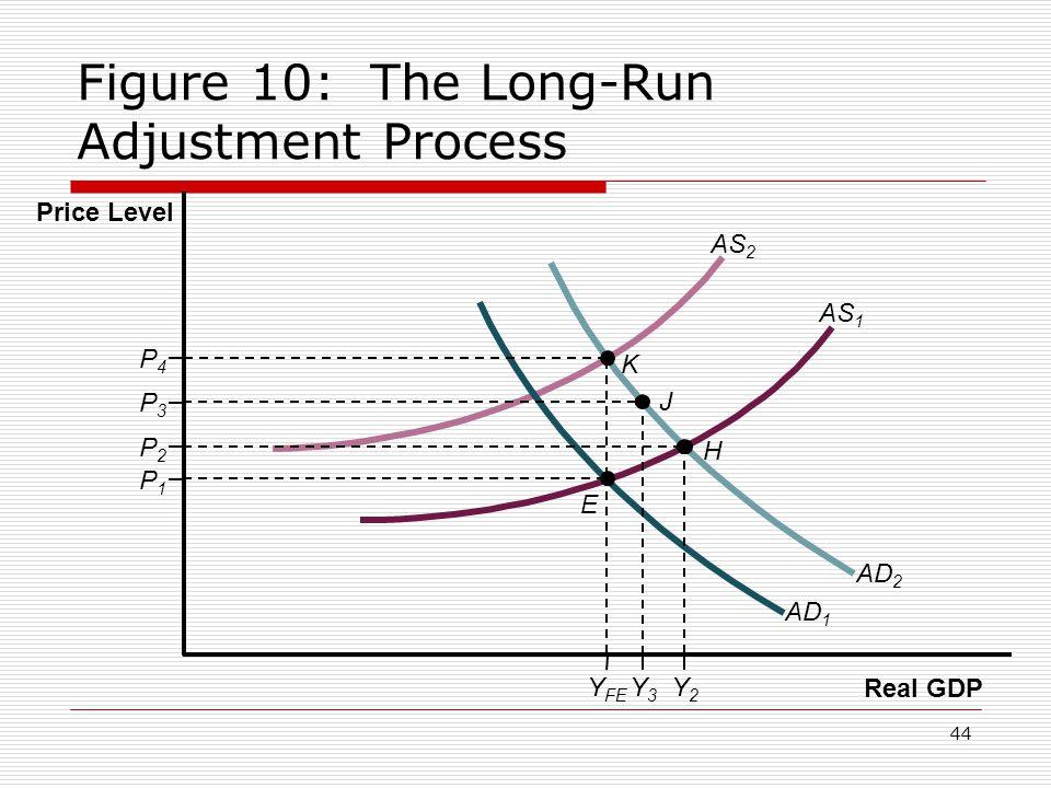 44 Figure 10: The Long-Run Adjustment Process Price Level Real GDP P2P2 P3P3 P4P4 P1P1 Y FE Y3Y3 Y2Y2 H E AS 2 AS 1 AD 2 AD 1 J K