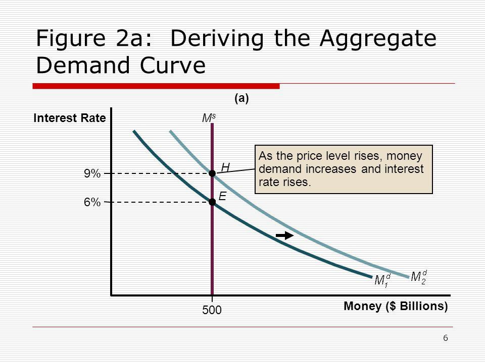 6 Figure 2a: Deriving the Aggregate Demand Curve (a) E H 500 Money ($ Billions) Interest Rate 6% 9% MsMs As the price level rises, money demand increa