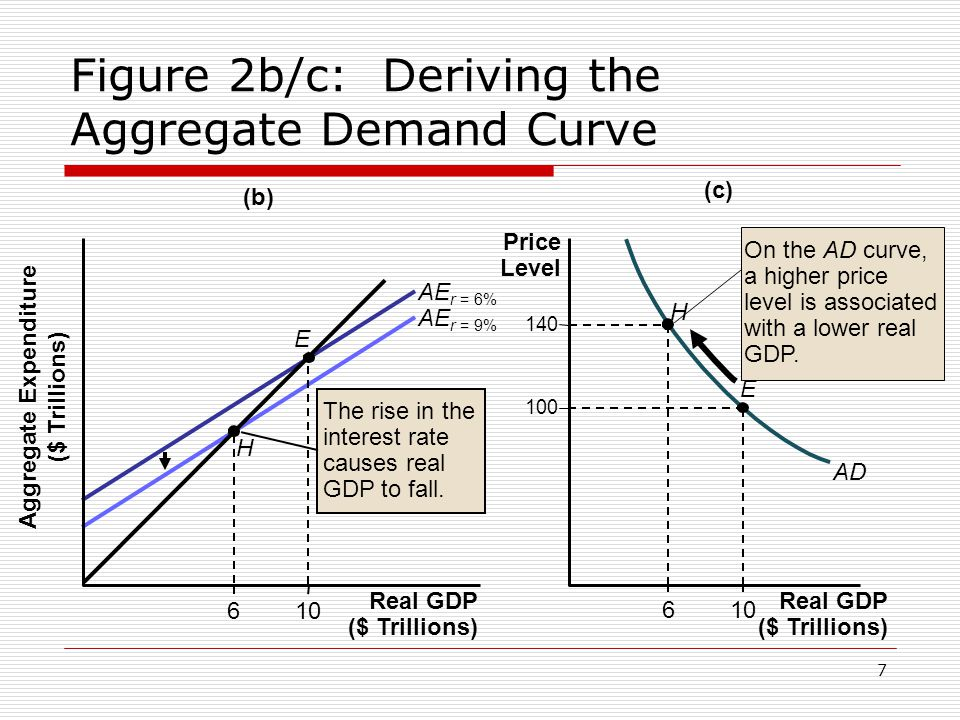 7 Figure 2b/c: Deriving the Aggregate Demand Curve (b) (c) The rise in the interest rate causes real GDP to fall. Real GDP ($ Trillions) Aggregate Exp