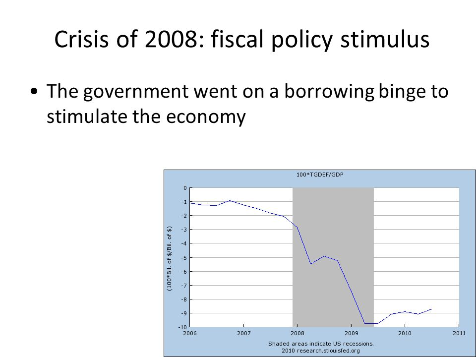 Crisis of 2008: monetary stimulus Real money supply kept rising at a slightly faster than usual pace
