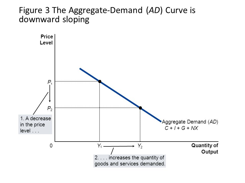 Bonus slide: why the demand curve for ice cream can't explain the AD curve The demand curve for an individual commodity is downward sloping because of two effects: Substitution effect: when ice cream becomes cheaper people buy more ice cream because they are switching from frozen yogurt (a substitute) Income effect: when price of ice cream falls and income is unchanged, people feel richer and, therefore, buy more ice cream Review Chapter 4 The Market Forces of Supply and Demand But the AD curve can consider only changes in the overall price level.