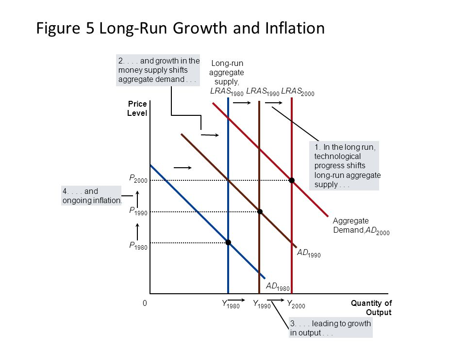 A New Way to Depict Long-Run Growth and Inflation Short-run fluctuations in output and price level should be viewed as deviations from the continuing long-run trends.
