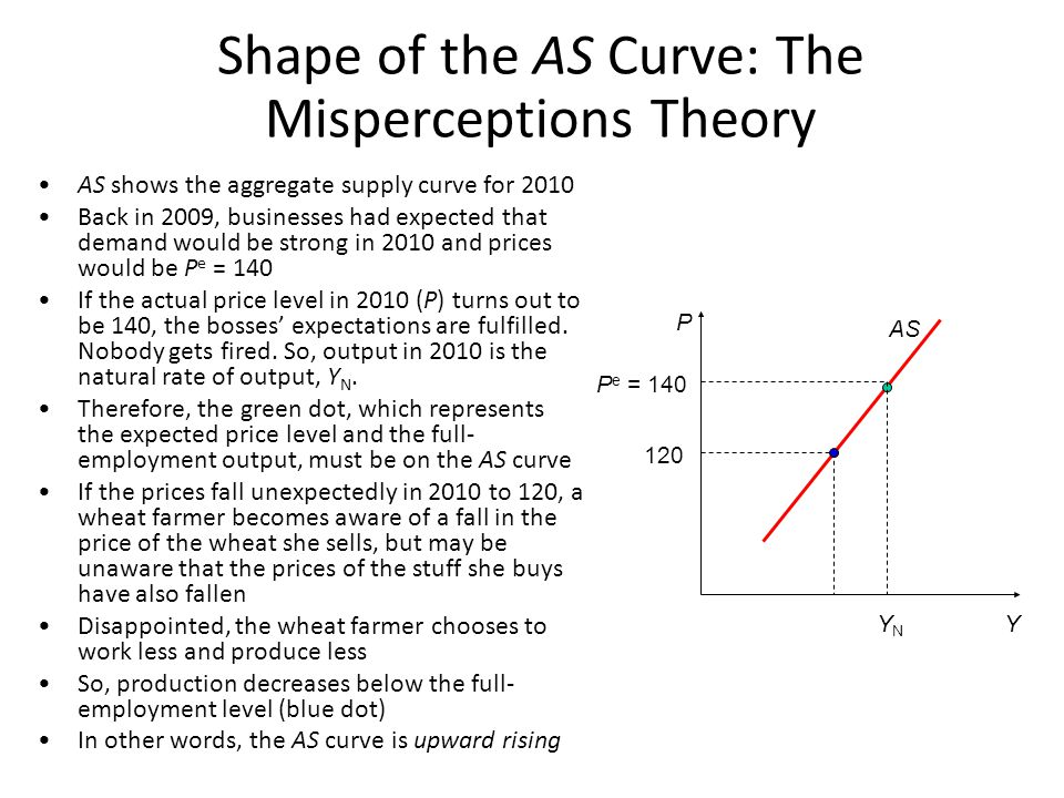 P Y P e1 = 120 Y N1 How the AS curve shifts AS 1 shows the aggregate supply curve for 2010 We saw in previous slides that the green dot, which represents the expected price level and the natural rate of output, must be on the AS curve If either P e ↓ or Y N ↑, the green dot moves down or to the right When the green dot shifts, so must the AS curve AS 1 AS 2 Y N2 P e2 = 100 So, if either P e ↓ or Y N ↑, the AS curve shifts down or to the right