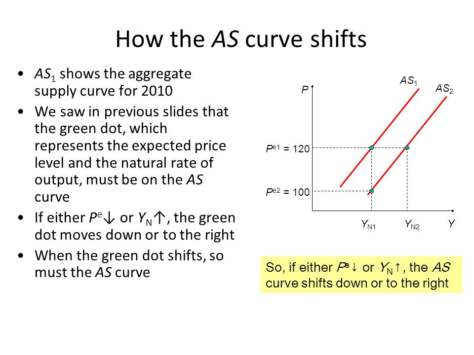 The Short-Run Aggregate-Supply Curve Shifts to the Right if: The natural rate of output increases This happens when there is an increase in: Labor Physical Capital Human capital Natural Resources Technology.