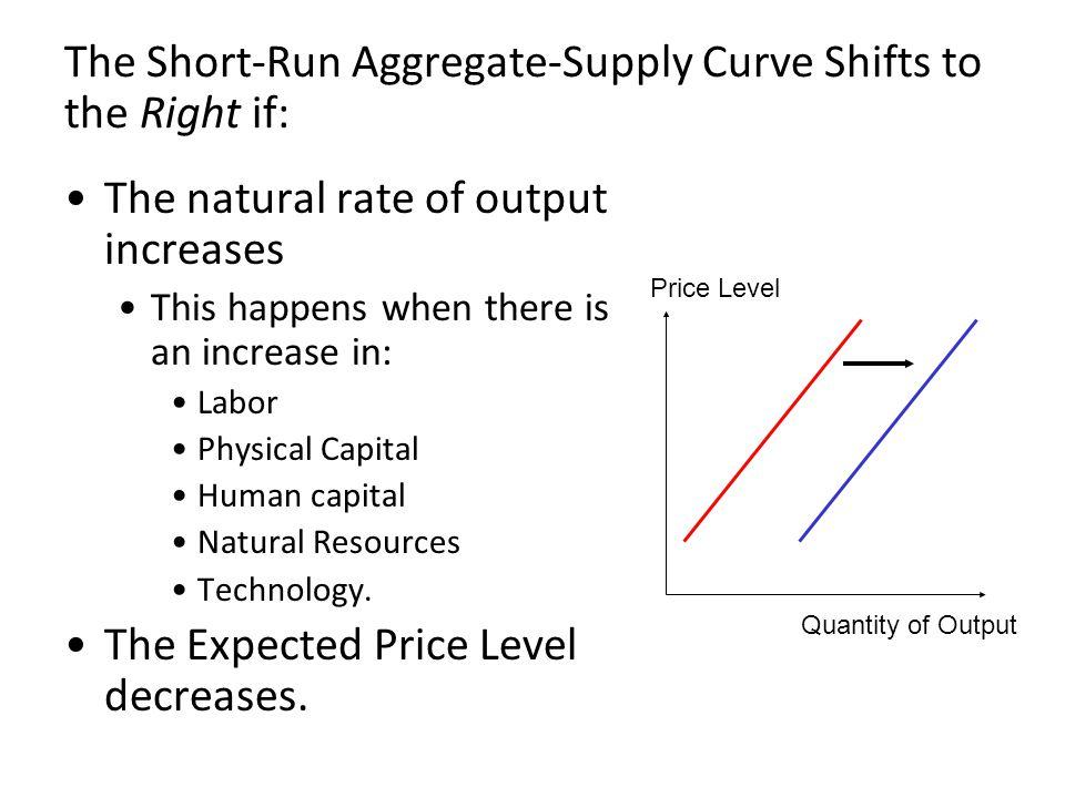 Table 2: The Short-Run Aggregate- Supply Curve: Summary 57