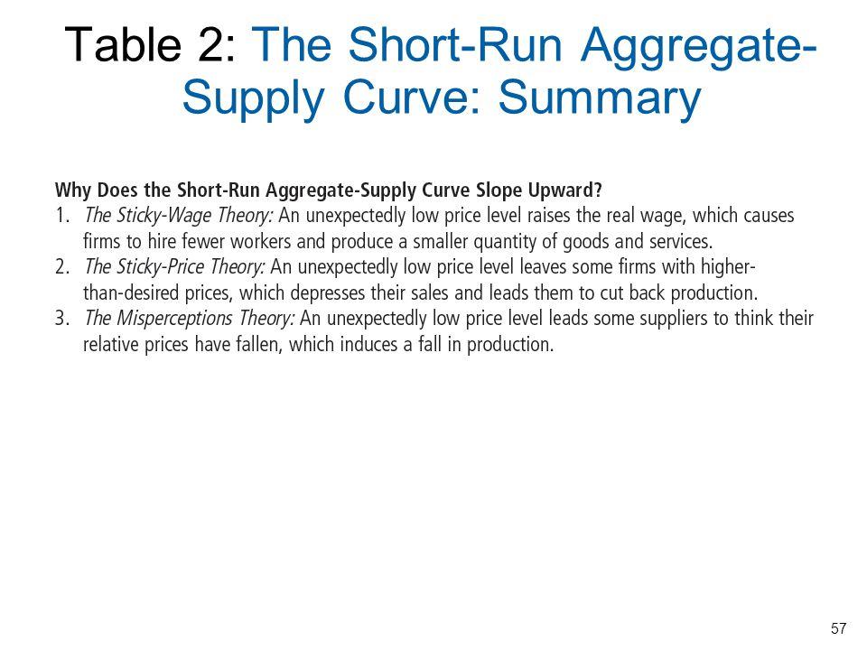 Table 2: The Short-Run Aggregate- Supply Curve: Summary 58