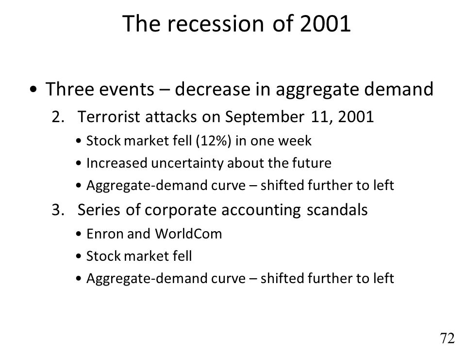 The recession of 2001 2001: Recession Policymakers - quick to respond The Fed - expansionary monetary policy Interest rates fell; Federal funds rate fell Stimulated spending Congress Tax cut in 2001; Immediate tax rebate; Tax cut in 2003 To stimulate consumer & investment spending Aggregate-demand curve – shifted to right Offset the three contractionary shocks 73