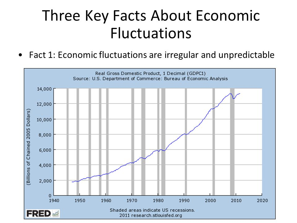 Economic fluctuations are irregular and unpredictable Recessions start at the peak of a business cycle and end at the trough.