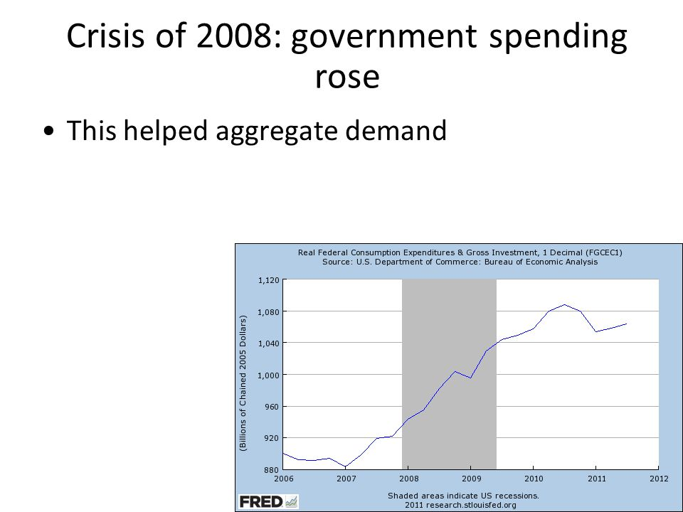 Crisis of 2008: government spending rose sharply as a percentage of GDP But it wasn't enough