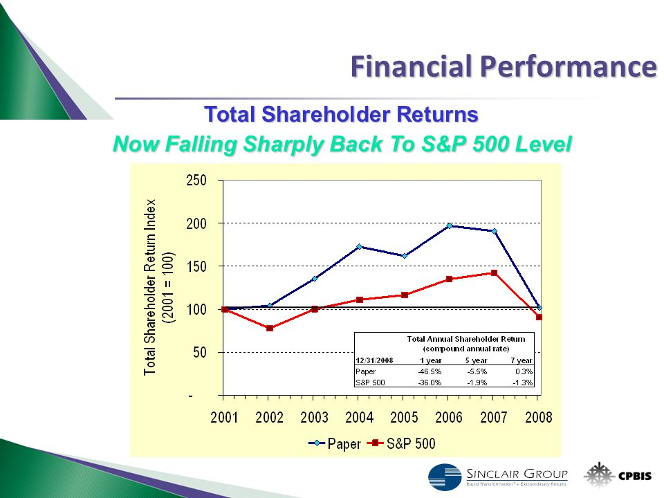 Financial Performance Total Shareholder Returns Now Falling Sharply Back To S&P 500 Level