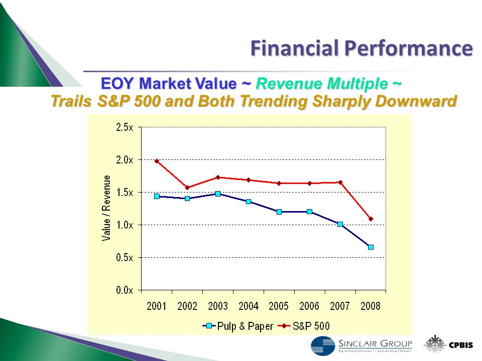 Financial Performance EOY Market Value ~ Revenue Multiple ~ Trails S&P 500 and Both Trending Sharply Downward