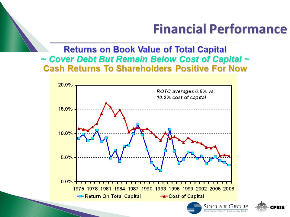 Financial Performance Returns on Book Value of Total Capital ~ Cover Debt But Remain Below Cost of Capital ~ Cash Returns To Shareholders Positive For