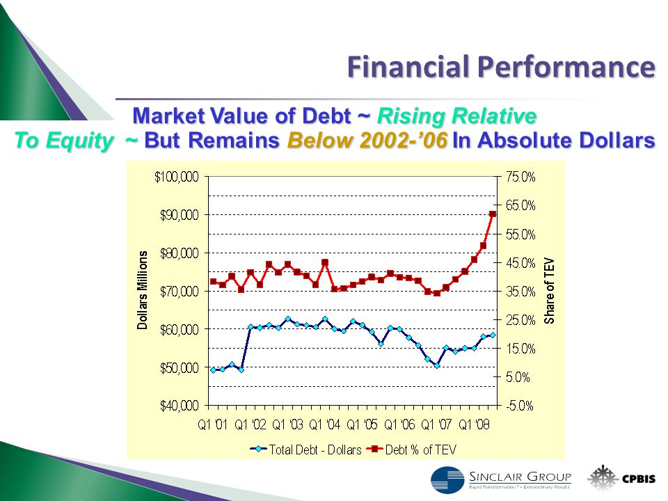 Financial Performance Market Value of Debt ~ Rising Relative To Equity ~ But Remains Below 2002-'06 In Absolute Dollars