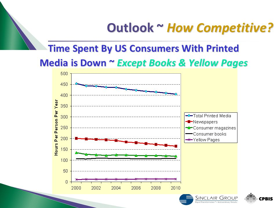 Outlook ~ How Competitive? Time Spent By US Consumers With Printed Media is Down ~ Except Books & Yellow Pages