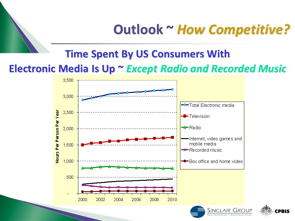 Outlook ~ How Competitive? Time Spent By US Consumers With Electronic Media Is Up ~ Except Radio and Recorded Music