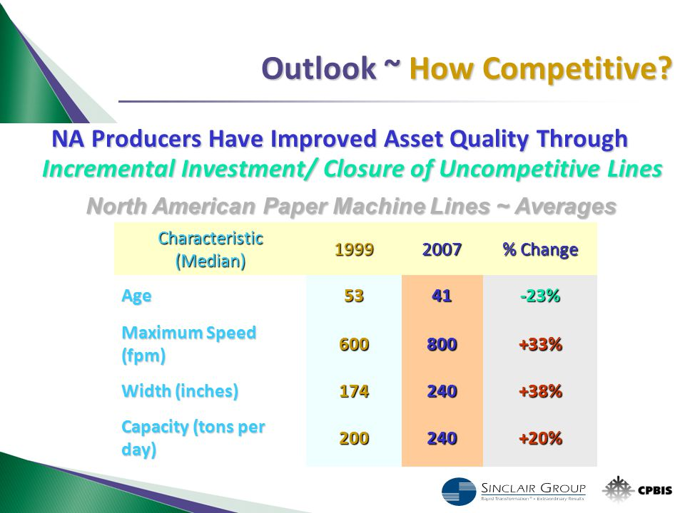 Outlook ~ How Competitive? NA Producers Have Improved Asset Quality Through Incremental Investment/ Closure of Uncompetitive Lines Characteristic (Med