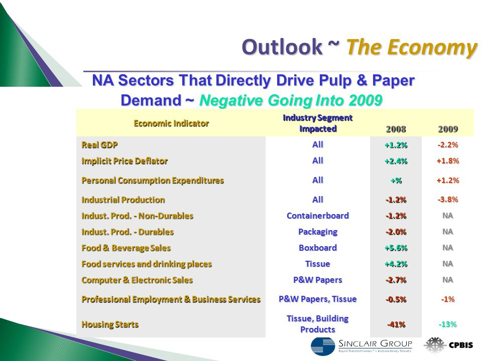 Outlook ~ The Economy NA Sectors That Directly Drive Pulp & Paper NA Sectors That Directly Drive Pulp & Paper Demand ~ Negative Going Into 2009 Econom