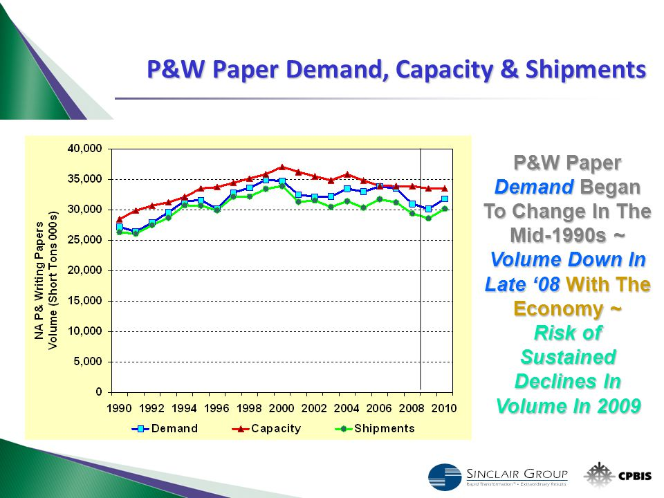 P&W Paper Demand Began To Change In The Mid-1990s ~ Volume Down In Late '08 With The Economy ~ Risk of Sustained Declines In Volume In 2009 P&W Paper