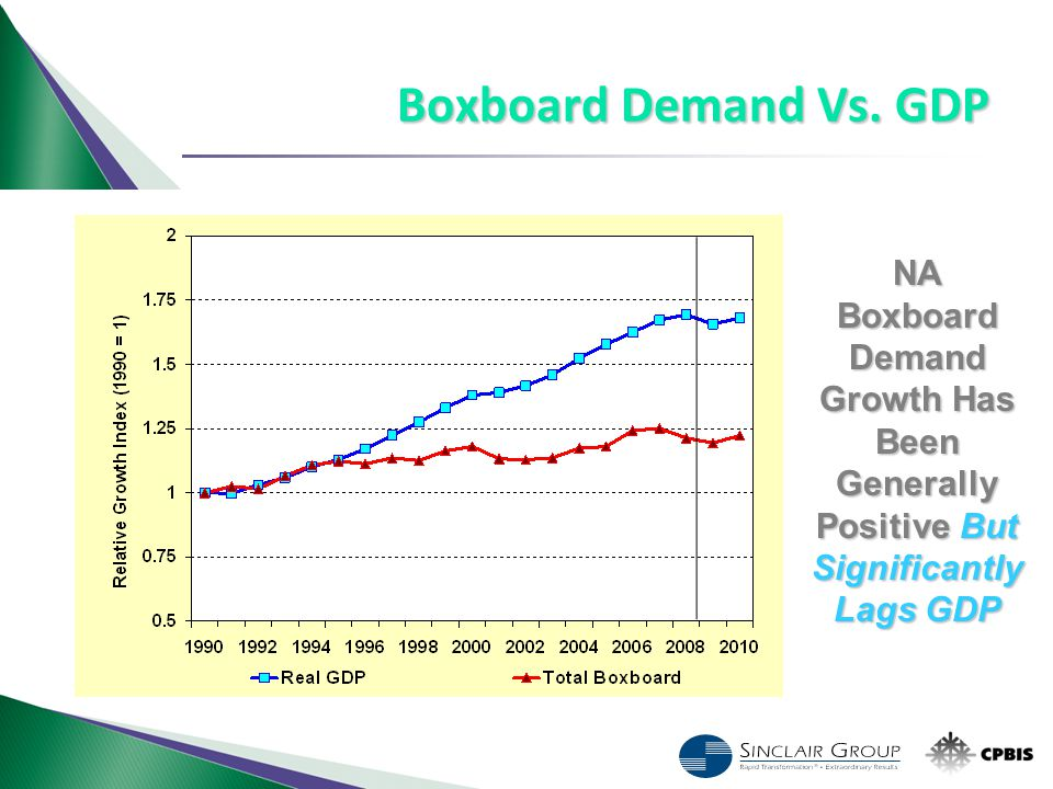 NA Boxboard Demand Growth Has Been Generally Positive But Significantly Lags GDP Boxboard Demand Vs. GDP