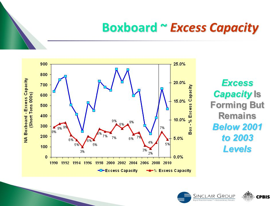 Excess Capacity Is Forming But Remains Below 2001 to 2003 Levels Boxboard ~ Excess Capacity