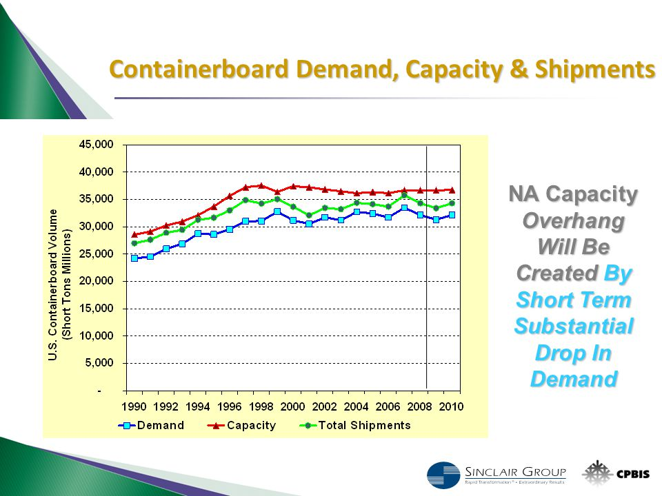 NA Capacity Overhang Will Be Created By Short Term Substantial Drop In Demand Containerboard Demand, Capacity & Shipments