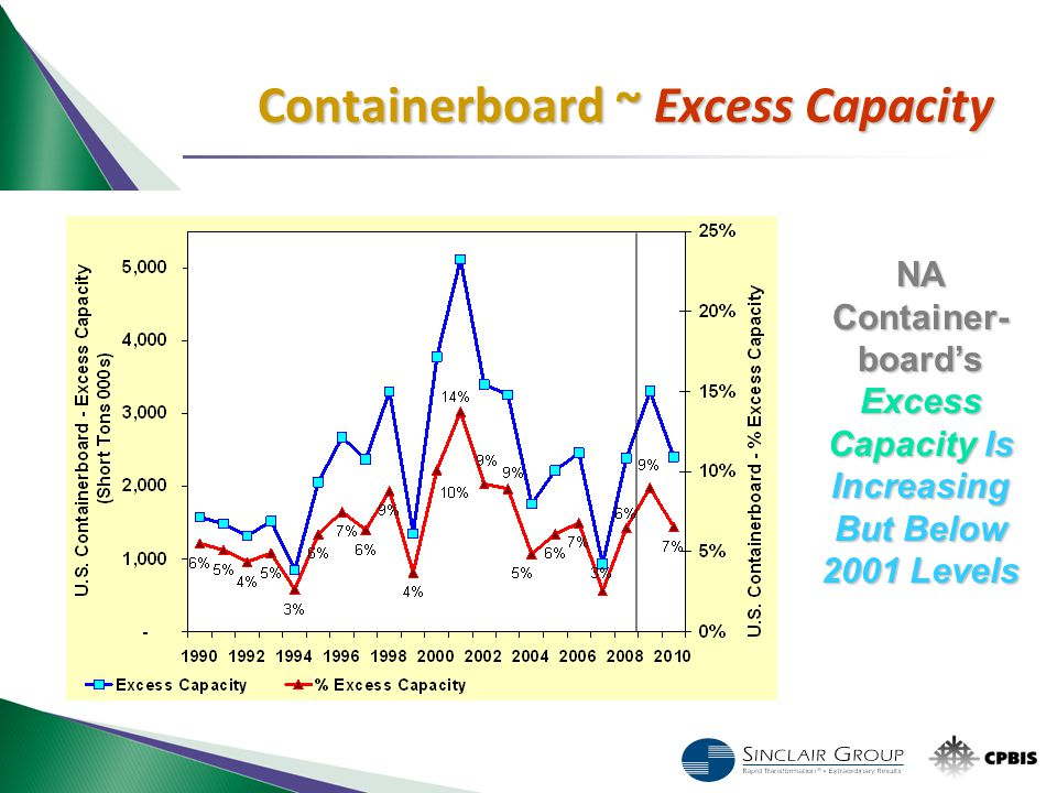 NA Container- board's Excess Capacity Is Increasing But Below 2001 Levels Containerboard ~ Excess Capacity